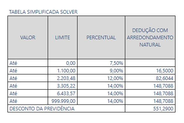 tabela novo salário mínimo